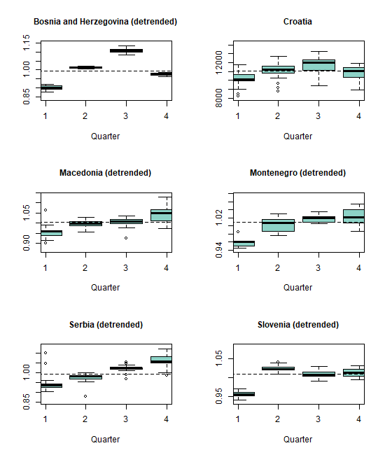 Seasonal boxplots