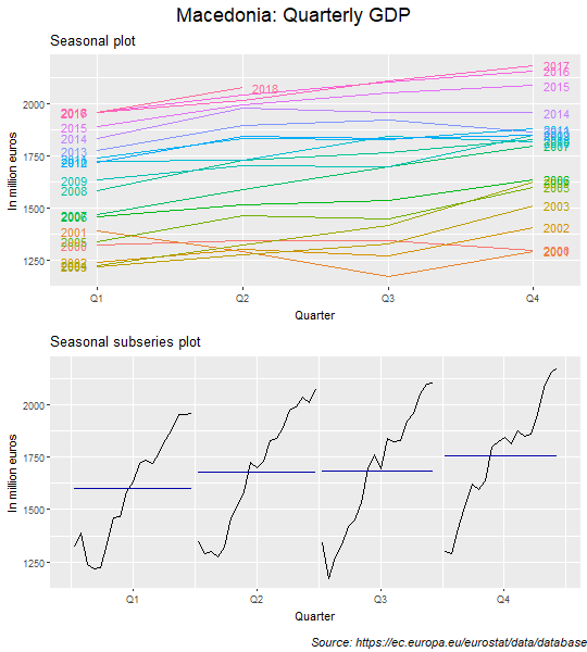 Seasonal and seasonal subseries plots: GDP (Macedonia)