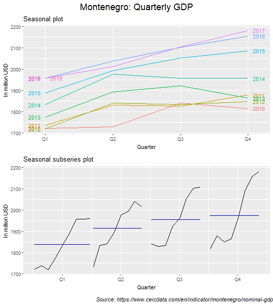 Seasonal and seasonal subseries plots: GDP (Montenegro)