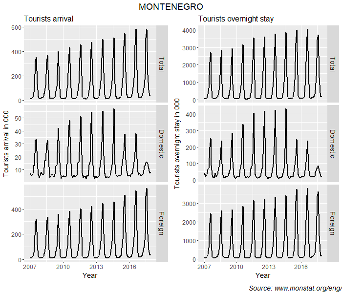 Montenegro tourism time series (separate panels)