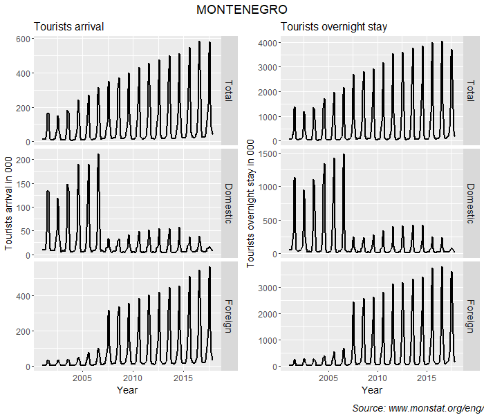 Montenegro tourism time series