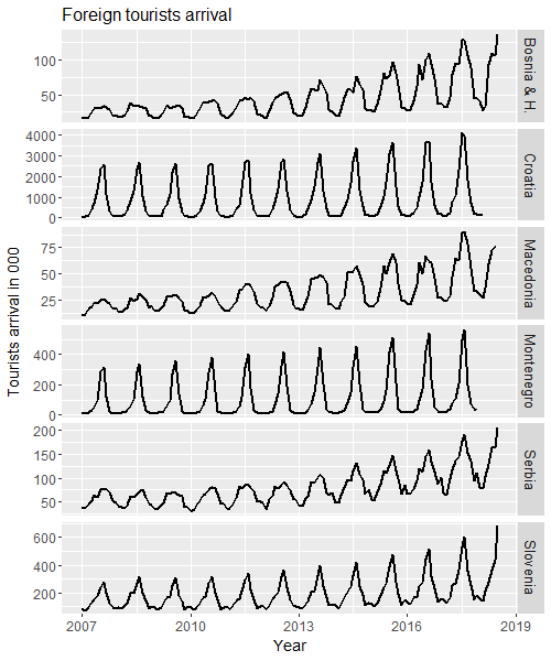 Comparing foreign tourists arrival time series (separate panels)