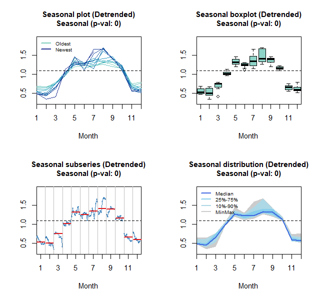 Seasonal, boxplot, subseries and distribution plots: Foreign tourists arrival