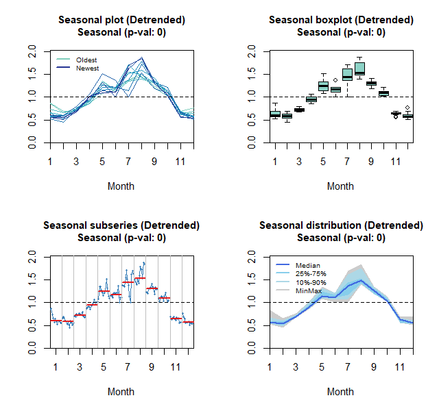 Seasonal, boxplot, subseries and distribution plots: Foreign tourists overnight stay