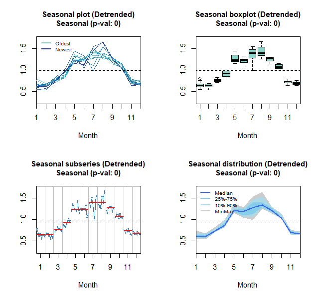 Seasonal, boxplot, subseries and distribution plots: Total tourists overnight stay
