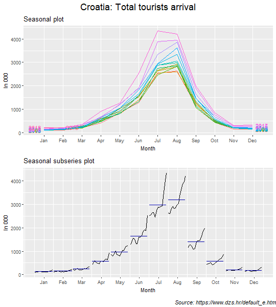 Seasonal and seasonal subseries plots: Total tourists arrival