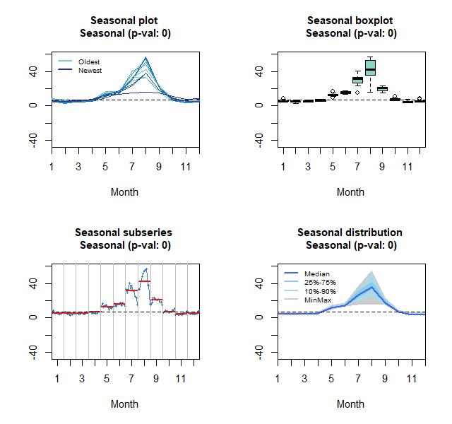 Seasonal, boxplot, subseries and distribution plots: Domestic tourists arrival
