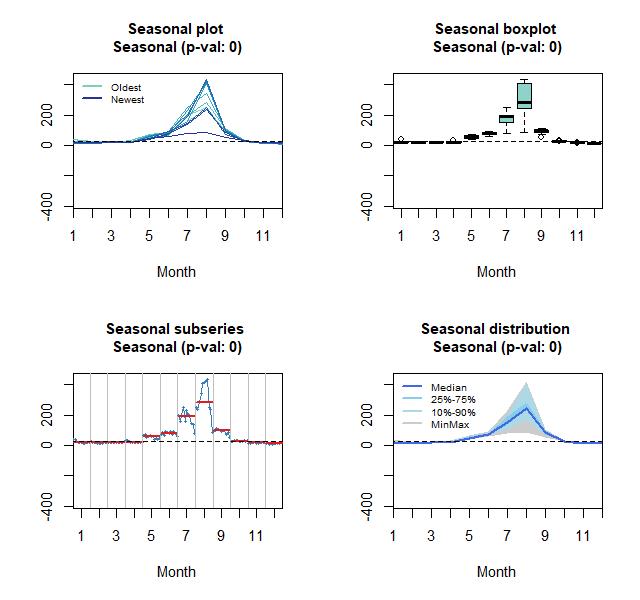 Seasonal, boxplot, subseries and distribution plots: Domestic tourists overnight stay