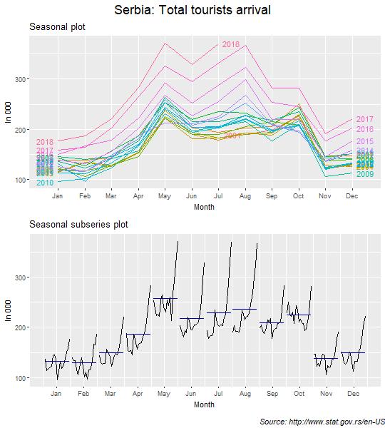 Seasonal and seasonal subseries plots: Total tourists arrival