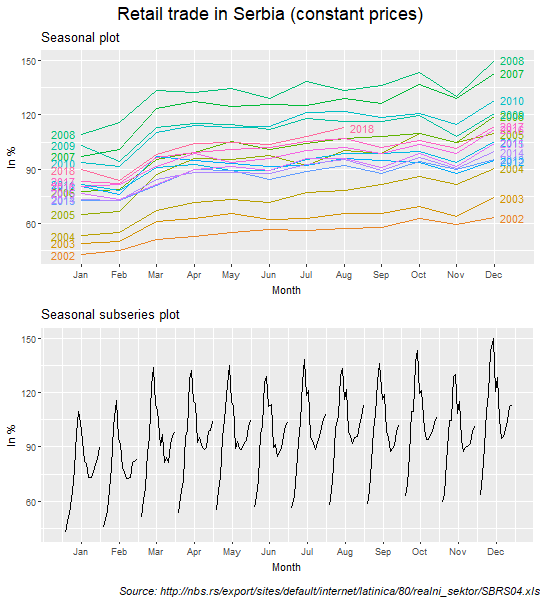 Seasonal and seasonal subseries plots: Retail trade series in constant prices