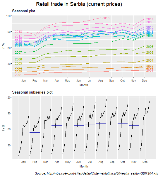 Seasonal and seasonal subseries plots: Retail trade series in current prices